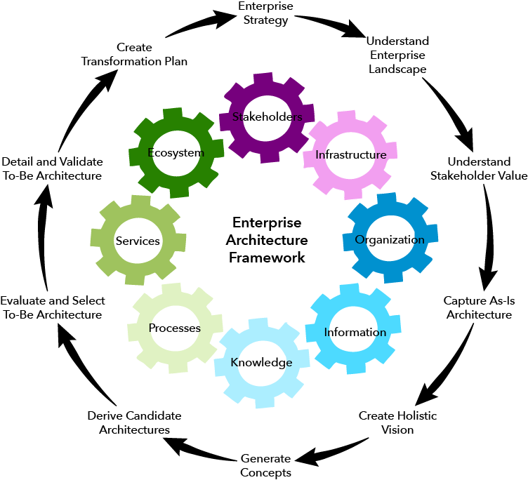 Enterprise Architecture (EA) Is A Systems Approach To Business And  Organizational Design. The Framework For Enterprise Architecting Provides A  Holistic ...