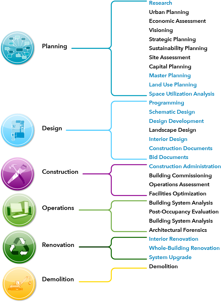 Services associated with the phases of the building lifecycle